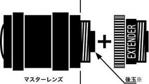 c csマウント用extender エクステンダー